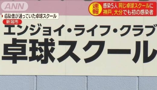 新潟県コロナ感染者5人が利用した卓球スクール(新潟市中央区)はどこ?最初に感染の男性が入浴施設も利用?